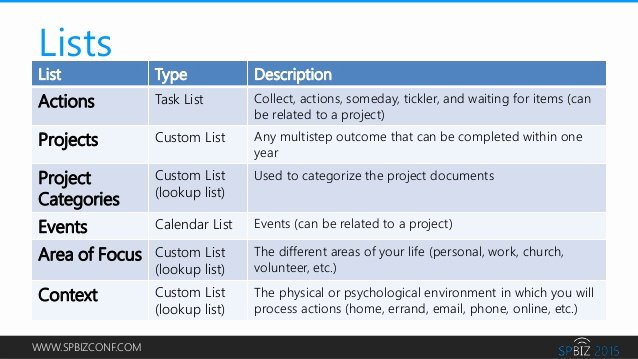 Gtd Project Planning Template New Create A Gtd Dashboard In Fice 365 to Get Things Done