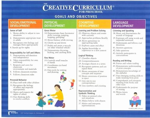 Head Start Lesson Plan Template Fresh Emergent Curriculum Early Childhood Lesson Plan