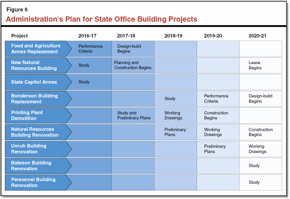 House Renovation Project Plan Template Unique the 2016 17 Bud the Governor S State Fice Building