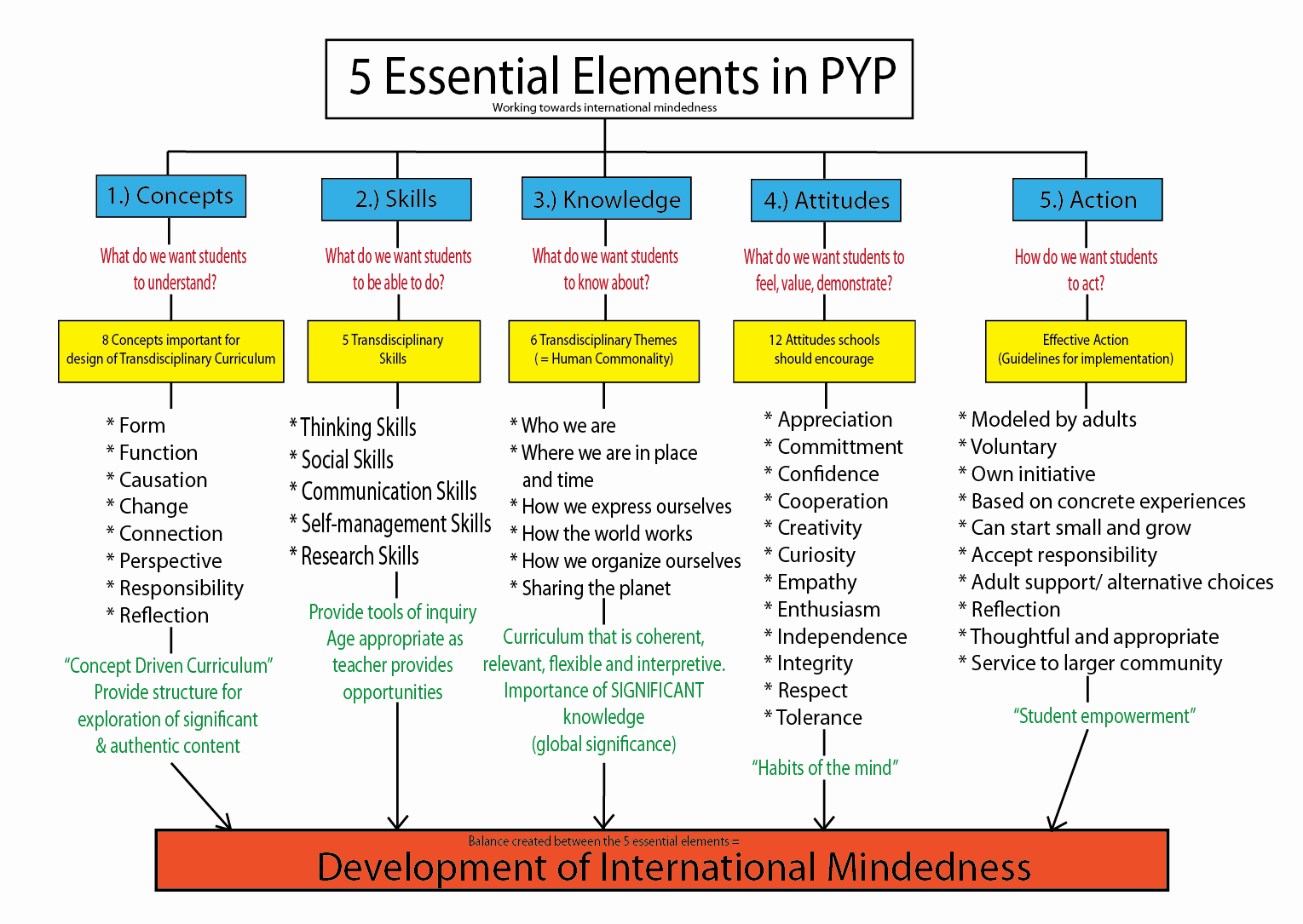 Ib Lesson Plan Template Fresh Graphic organiser Of the 5 Essential Elements Of Pyp by