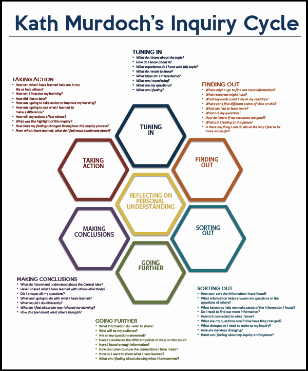 Ib Lesson Plan Template New Models Of Inquiry Pjs Ib Pyp