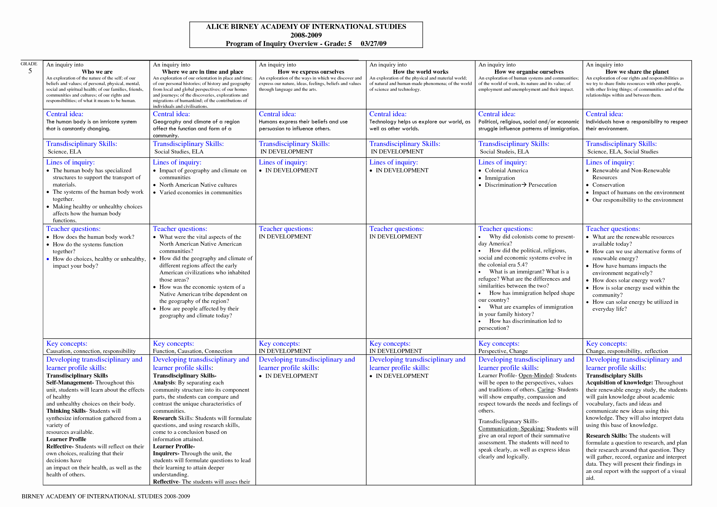 Ib Lesson Plan Template Unique Unit 5 Pyp Curriculum Connections How We Express