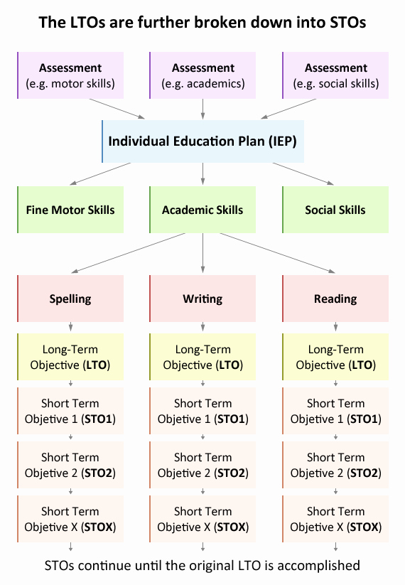 Individual Education Plans Template Inspirational Individual Education Plan Iep Educate Autism