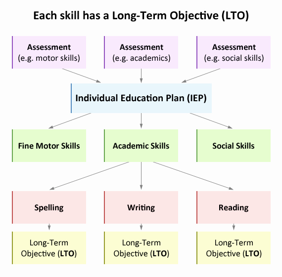 Individual Education Plans Template Lovely Individual Education Plan Iep Educate Autism