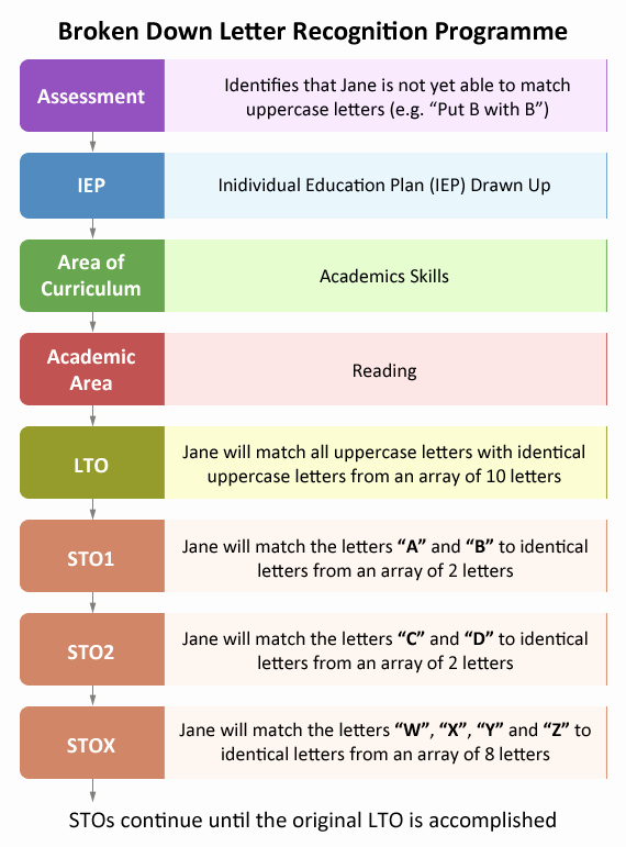 Individual Education Plans Template Unique Individual Education Plan Iep Educate Autism