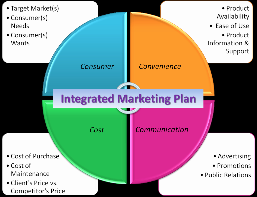 Integrated Marketing Plan Template Elegant Felix S Corner Integrated Marketing Munications Imc