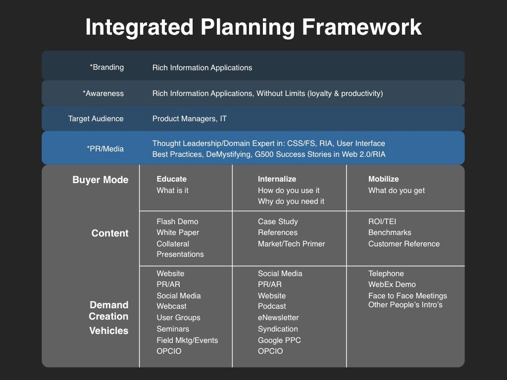 Integrated Marketing Plan Template Inspirational Demand Creation Planning Template Slides