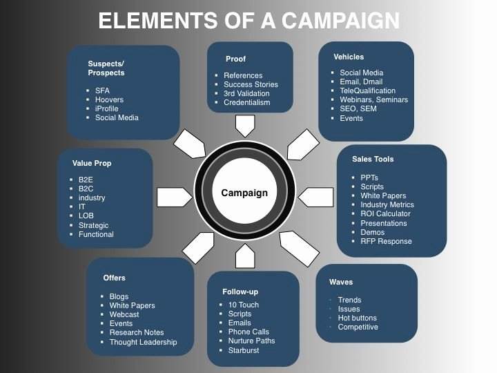 Integrated Marketing Plan Template Inspirational Elements Of An Integrated Demand Creation Campaign