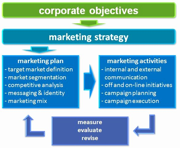 Integrated Marketing Plan Template New Integrated Marketing Strategy – Defined — Clearedge Inc
