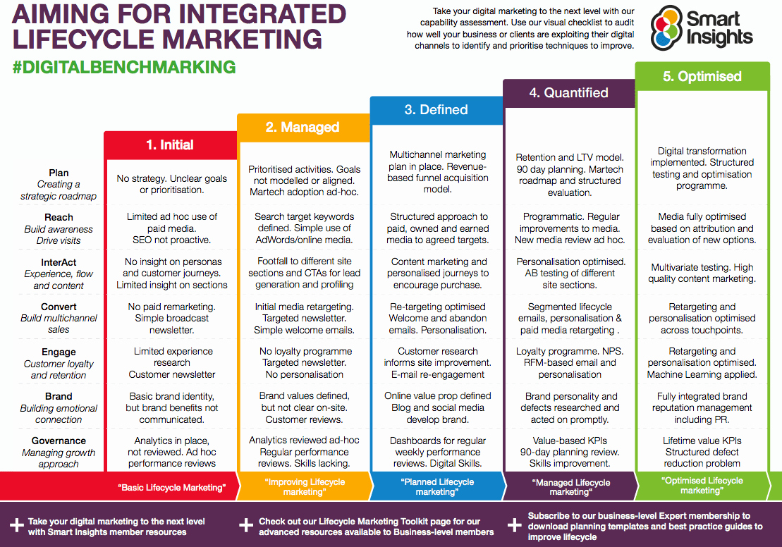 Integrated Marketing Plan Template New top Traits Of An Effective Marketing Leader