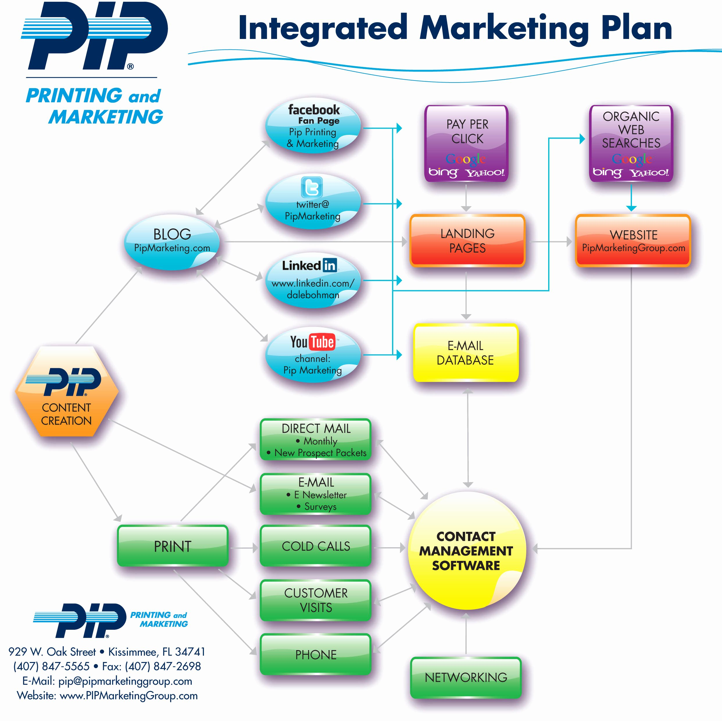 Integrated Marketing Plan Template Unique Integrated Marketing Plan