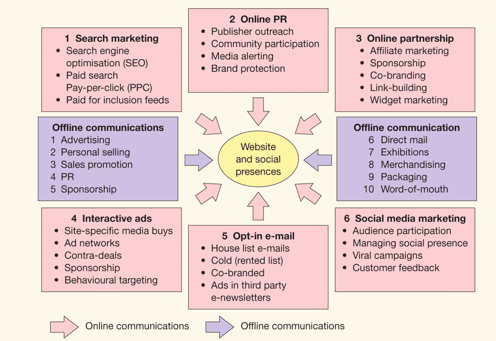 Marketing Outreach Plan Template Awesome the 6 Different Digital Media Options
