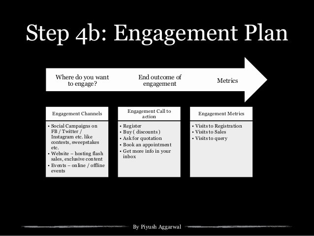 Marketing Outreach Plan Template Best Of Digital Strategy Template for Startups Small Business