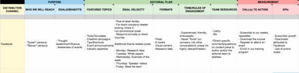 Marketing Outreach Plan Template Best Of How to Build A Smart yet Simple social Media Marketing