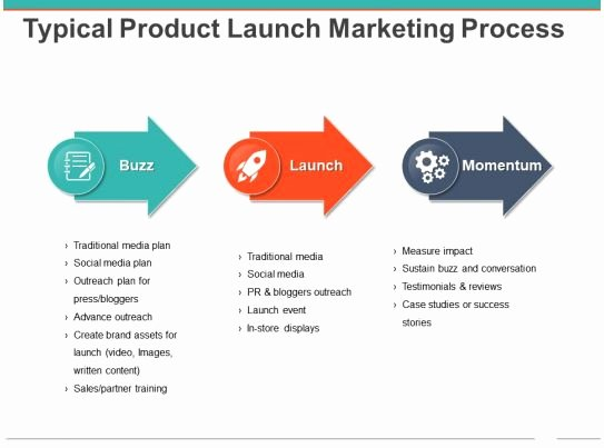 Marketing Outreach Plan Template Fresh Typical Product Launch Marketing Process Powerpoint Slide