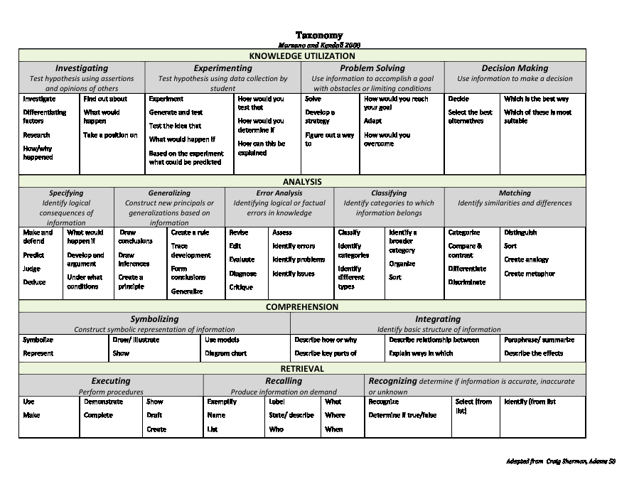 Marzano Lesson Plan Template Doc Awesome Marzano S Levels Of Understanding