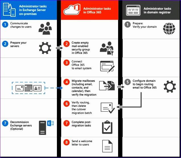 Migration Plan Template Excel Best Of 6 Checklist Template Excel 2010 Exceltemplates