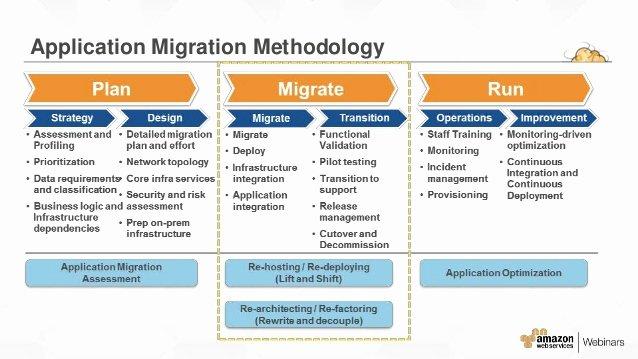 Migration Plan Template Excel Elegant Aws Scale Migrations Jan 2016