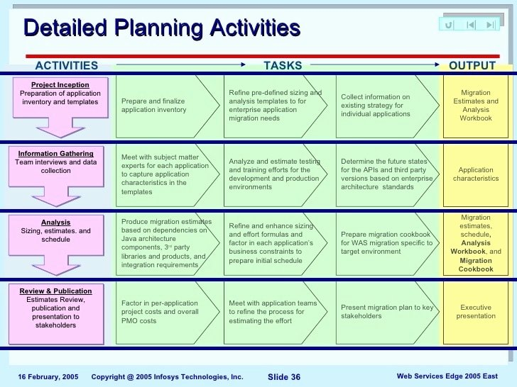 Migration Plan Template Excel Lovely 10 Migration Project Plan Examples Pdf