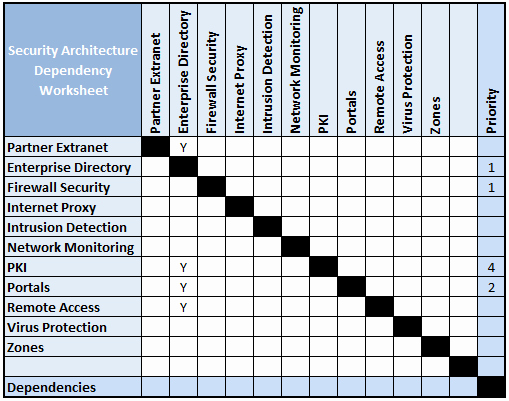 Migration Plan Template Excel New Develop Security Architecture