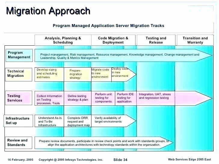 Migration Plan Template Excel Unique It Infrastructure Project Plan Template