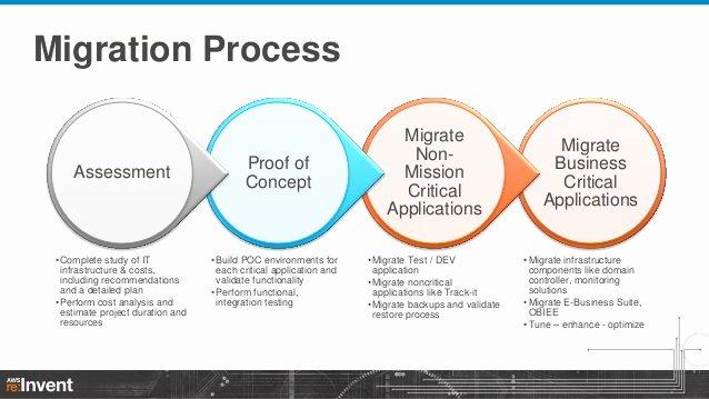 migrating enterprise applications to aws best practices techniques ent303 aws reinvent 2013