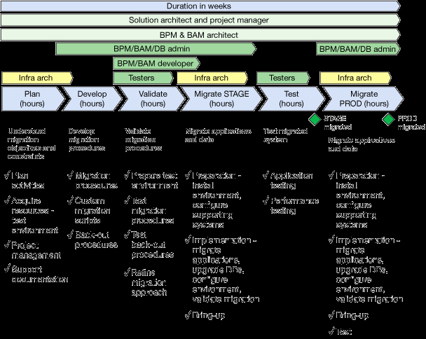 Migration Project Plan Template Awesome Planning A Migration to the Latest Version Of Ibm Bpm and