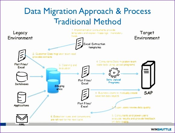 Migration Project Plan Template Beautiful 9 Implementation Plan Template Excel Exceltemplates