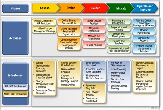 Migration Project Plan Template Beautiful Migration Roadmap Deliverables Information and Templates