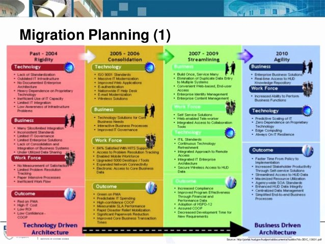 Migration Project Plan Template Best Of It Portfolio Management Using Enterprise Architecture and