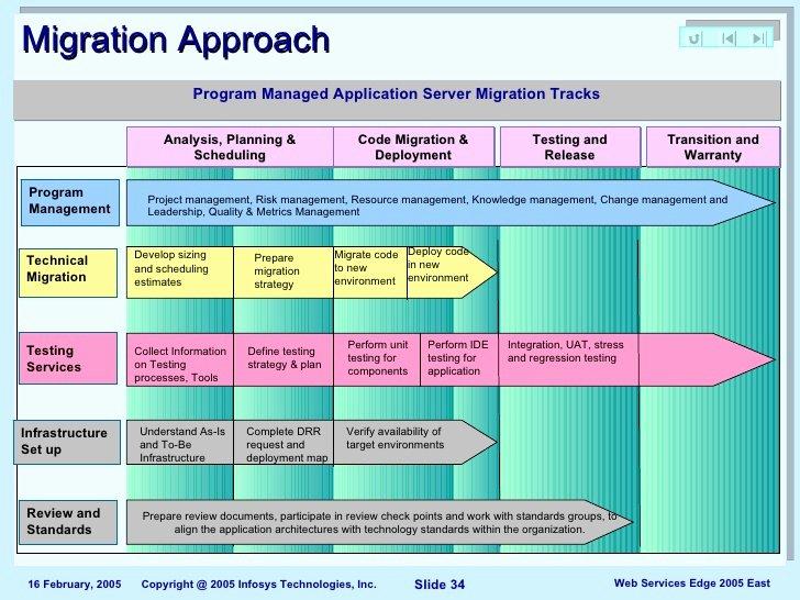 Migration Project Plan Template Elegant Index Of Cdn 25 2000 702