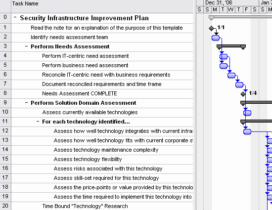 Migration Project Plan Template Elegant Security Infrastructure Improvement Plan Template for