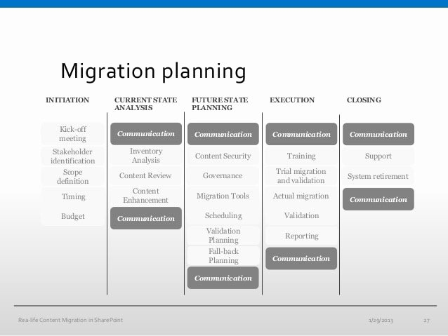 Migration Project Plan Template Fresh 10 Migration Project Plan Examples Pdf