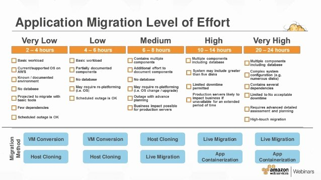 Migration Project Plan Template Inspirational Premises to Cloud Aws Migration In 5 Super Easy Steps