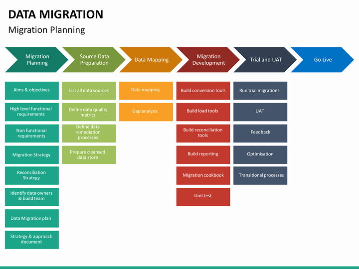 Migration Project Plan Template Lovely Data Migration Powerpoint Template