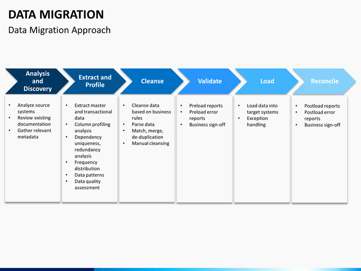 Migration Project Plan Template Luxury Data Migration Powerpoint Template