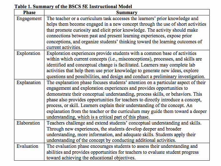 Ngss Lesson Plan Template Lovely Using the 5e's Instructional Framework to Implement the