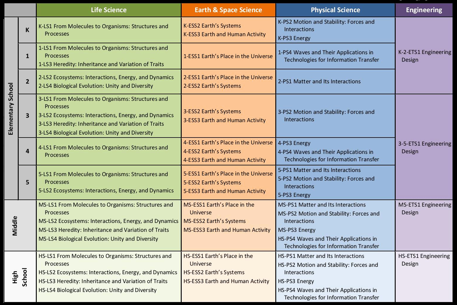 Ngss Lesson Plan Template New topic Matrix Steam