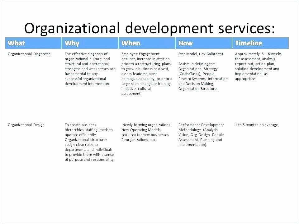 Performance Improvement Plan Template Excel Best Of Employee Improvement Plan Phrases Performance – Poporon