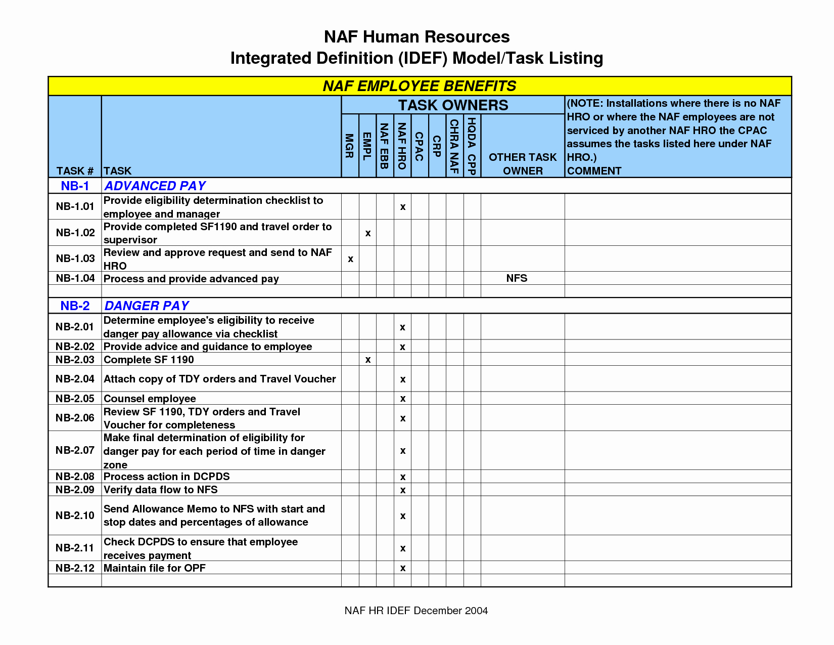 Performance Incentive Plan Template Best Of Best S Of Employee Incentive Program Template