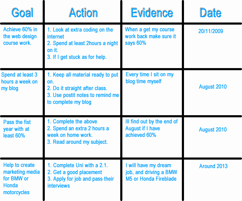 Personalized Learning Plan Template Beautiful Pdp