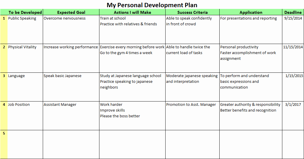 Personalized Learning Plan Template Beautiful Personal Development Plans for the Better Future