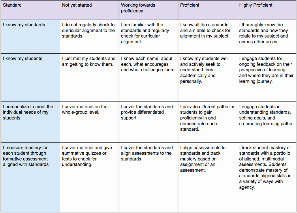 Personalized Learning Plan Template Elegant Teach On the Edge 3 as to Ace Personalized Learning