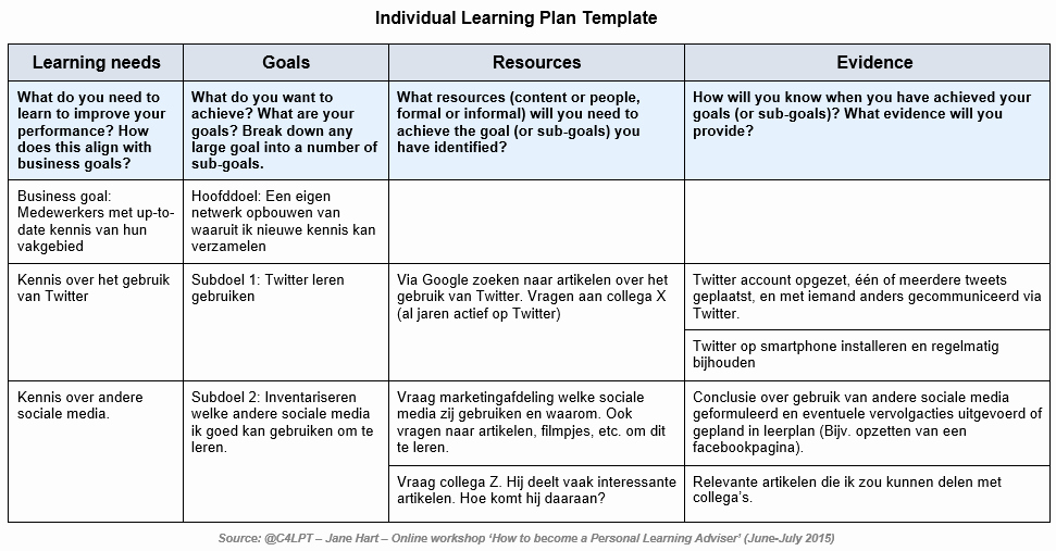 Personalized Learning Plan Template Inspirational Ben Jij Een Lifelong Learner