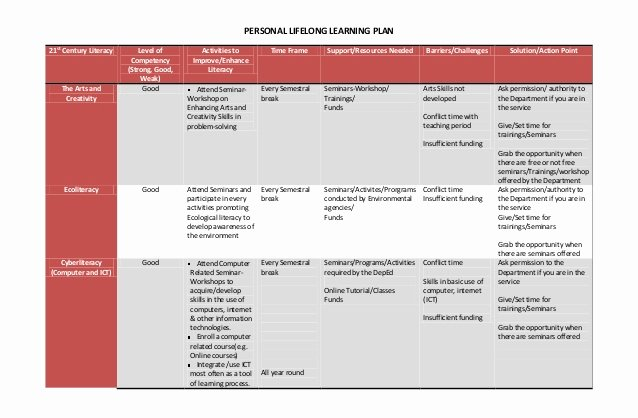 Personalized Learning Plan Template Inspirational Personal Lifelong Learning Plan & Reaction Paper