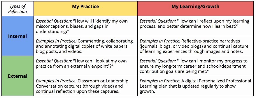 Personalized Learning Plan Template New Building the Basics Of Personalized Professional Learning