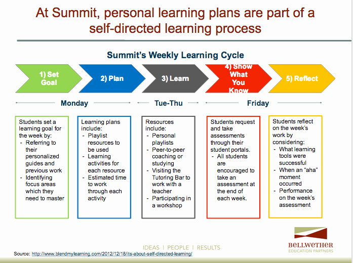 Personalized Learning Plans Template Beautiful Take Aways From Visiting Schools Implementing Personalized