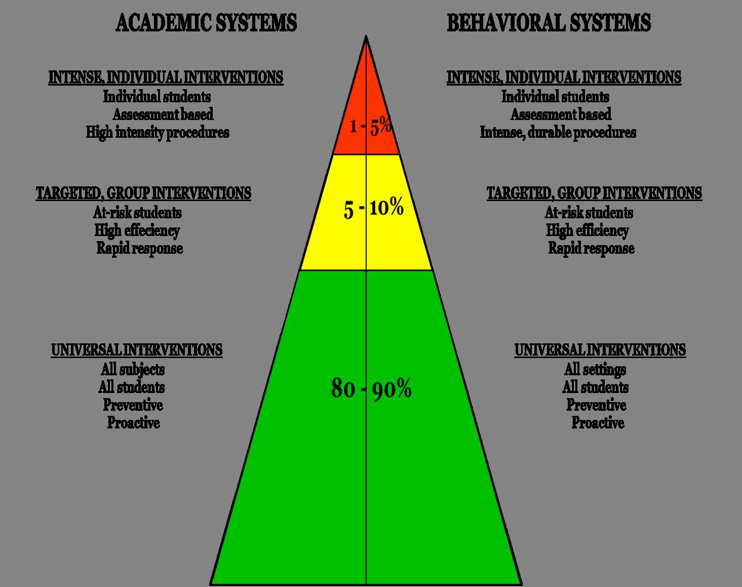 Positive Behavior Support Plan Template Best Of Behavior Intervention Plan Template