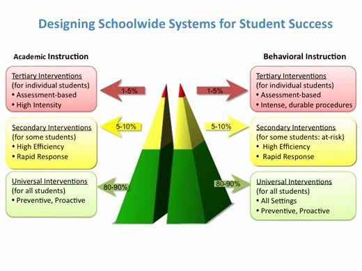 Positive Behavior Support Plan Template Inspirational 51 Best Pbis Schoolwide Positive Behavior Support Images