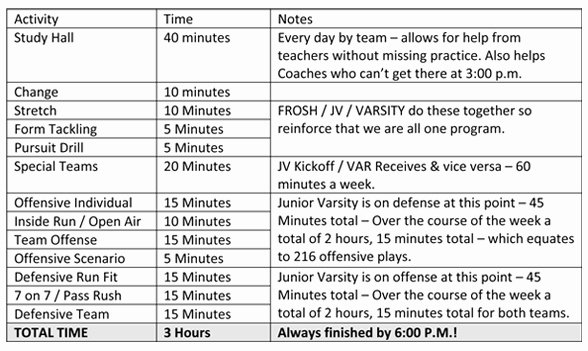 Practice Plan Template Basketball Fresh some Description